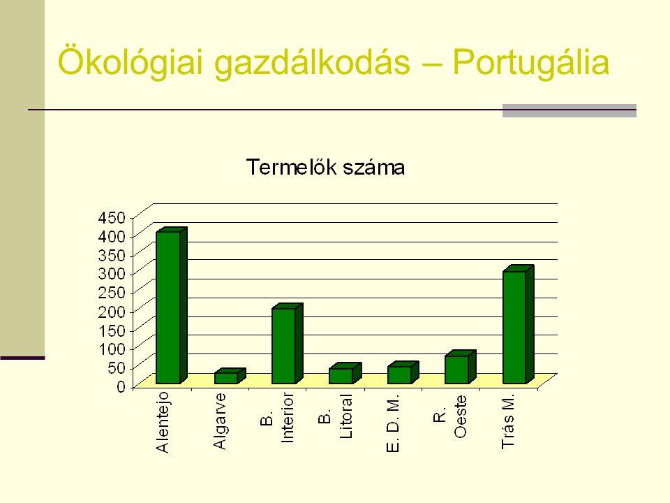 Ökológiai gazdálkodás – Portugália