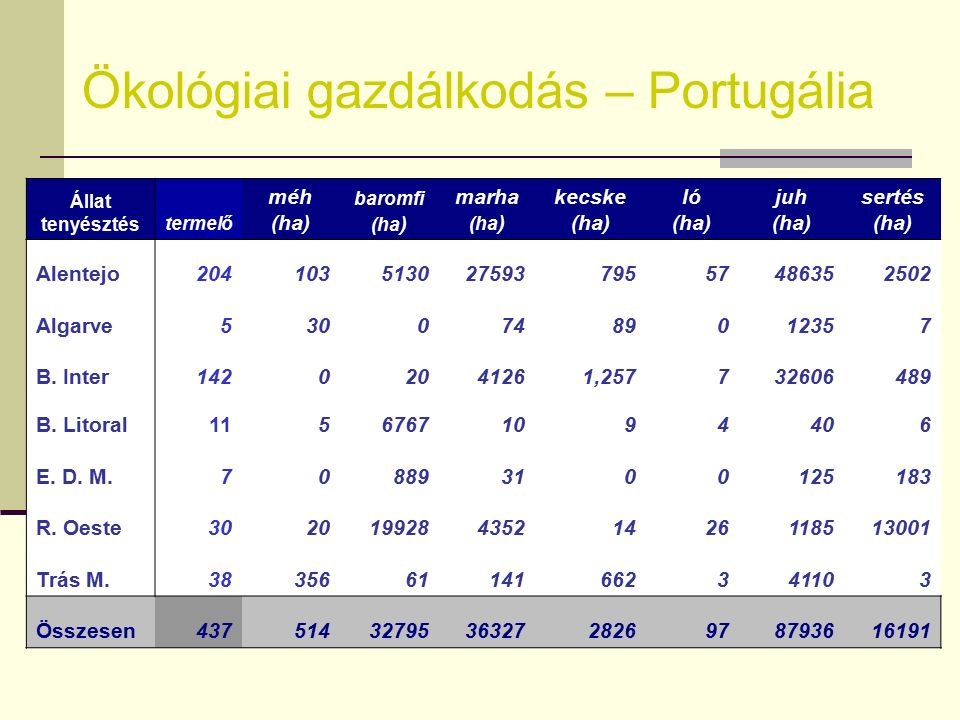 Ökológiai gazdálkodás – Portugália ha/fő