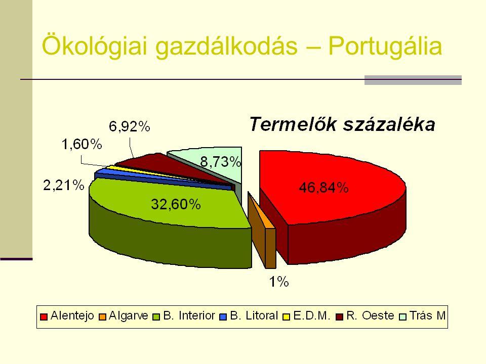 Ökológiai gazdálkodás – Portugália Állat tenyésztéstermelő méh (ha) baromfi (ha ) marha (ha ) kecske (ha) ló (ha) juh (ha) sertés (ha) Alentejo2041035
