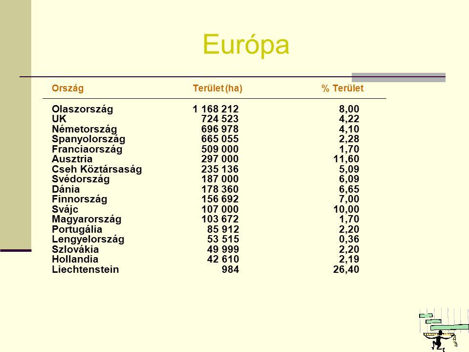 Európa OrszágTerület (ha) % Terület Olaszország1 168 212 8,00 UK 724 523 4,22 Németország 696 978 4,10 Spanyolország 665 055 2,28 Franciaország 509 000 1,70 Ausztria 297 00011,60 Cseh Köztársaság 235 136 5,09 Svédország 187 000 6,09 Dánia 178 360 6,65 Finnország 156 692 7,00 Svájc 107 00010,00 Magyarország 103 672 1,70 Portugália 85 912 2,20 Lengyelország 53 515 0,36 Szlovákia 49 999 2,20 Hollandia 42 610 2,19 Liechtenstein 98426,40
