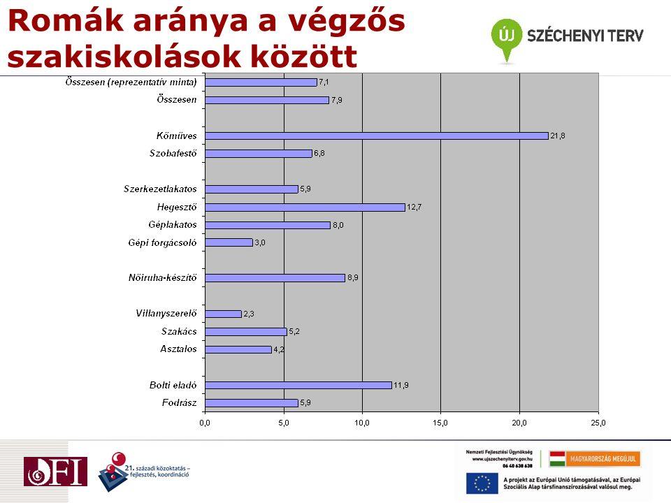 Romák aránya a végzős szakiskolások között