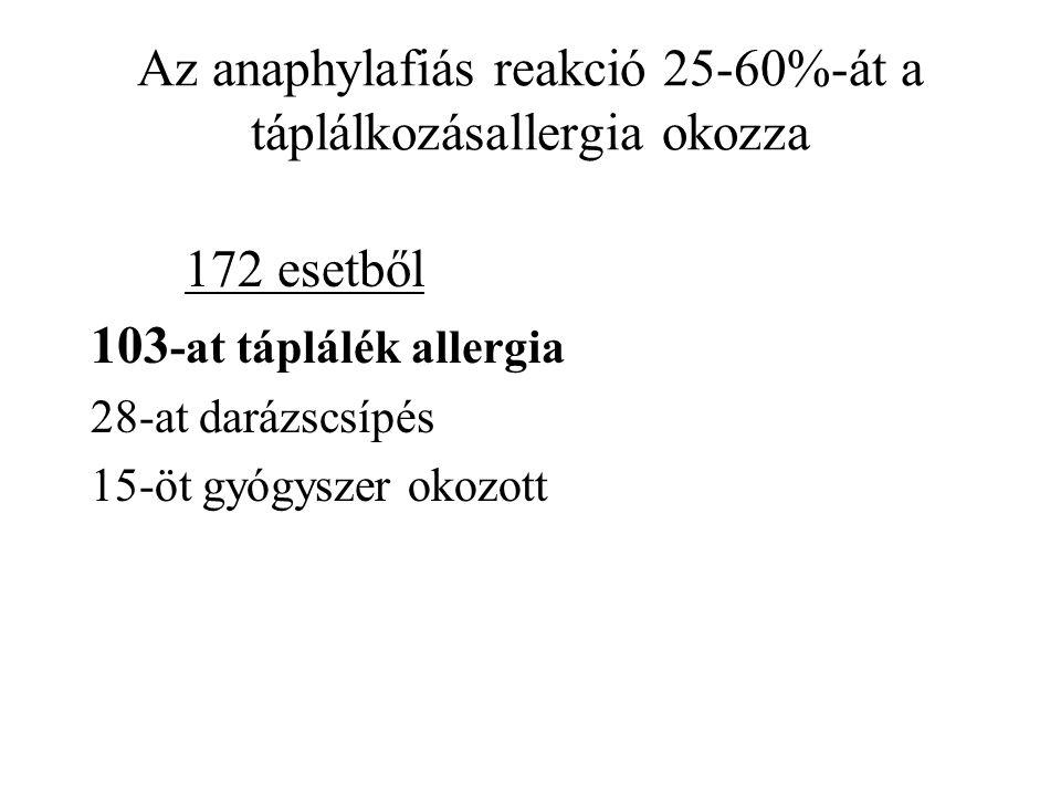 Az anaphylafiás reakció 25-60%-át a táplálkozásallergia okozza 172 esetből 103 -at táplálék allergia 28-at darázscsípés 15-öt gyógyszer okozott