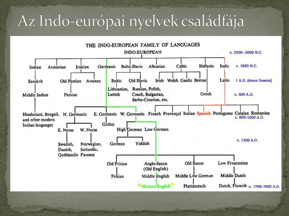 Legismertebbek: Zsidóság vándorlása a Palesztina területére Tengeri népek, filiszteusok A kelta népek szétválása Céltudatos gyarmatosítás: föníciai (Pun), görög gyarmatok Római kolonizáció Népvándorlások->kora középkor