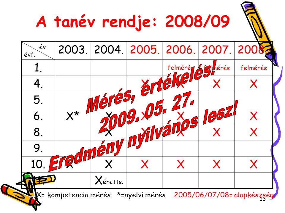 13 A tanév rendje: 2008/09 év évf. 2003.2004.2005.2006.2007.2008.