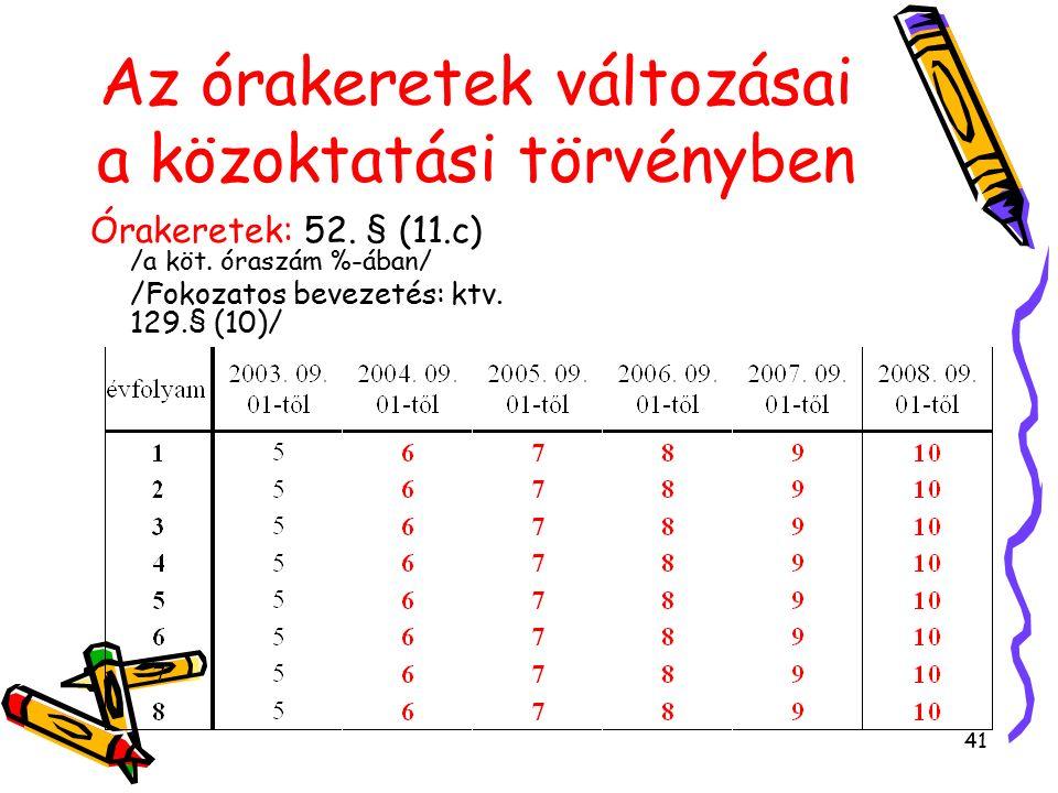41 Az órakeretek változásai a közoktatási törvényben Órakeretek: 52.