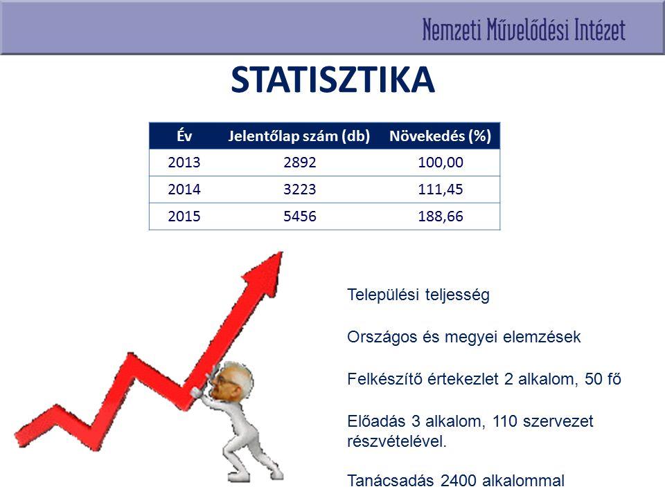 STATISZTIKA ÉvJelentőlap szám (db)Növekedés (%) 20132892100,00 20143223111,45 20155456188,66 Települési teljesség Országos és megyei elemzések Felkész