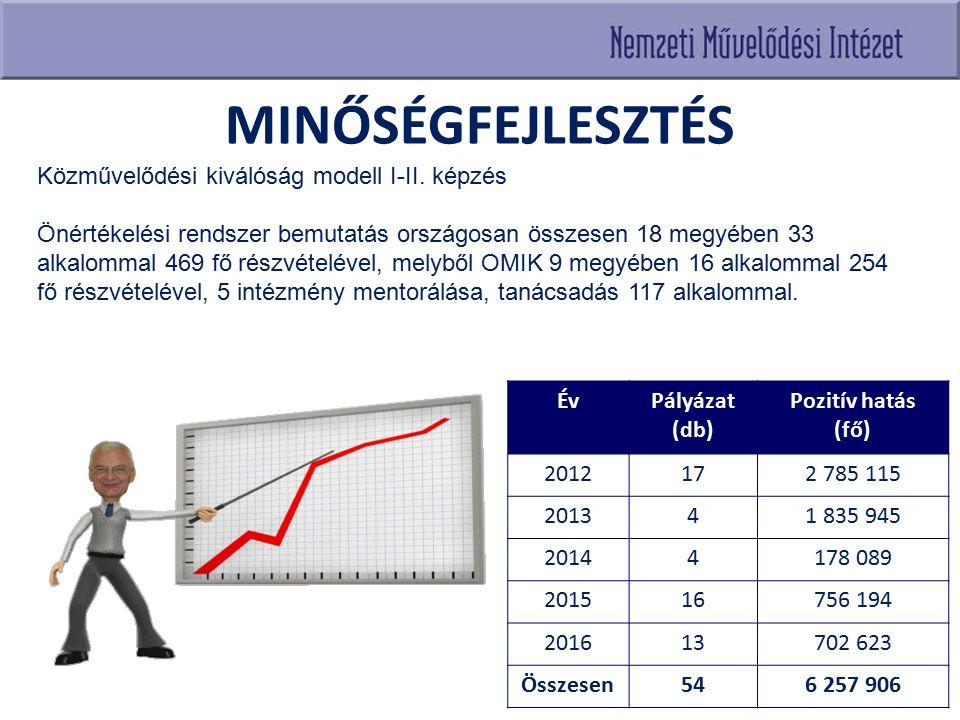 MINŐSÉGFEJLESZTÉS ÉvPályázat (db) Pozitív hatás (fő) 2012172 785 115 201341 835 945 20144178 089 201516756 194 201613702 623 Összesen546 257 906 Közművelődési kiválóság modell I-II.