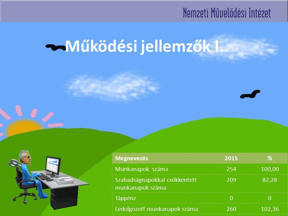 Működési jellemzők I. Megnevezés2015% Munkanapok száma254100,00 Szabadságnapokkal csökkentett munkanapok száma 20982,28 Táppénz00 Ledolgozott munkanap