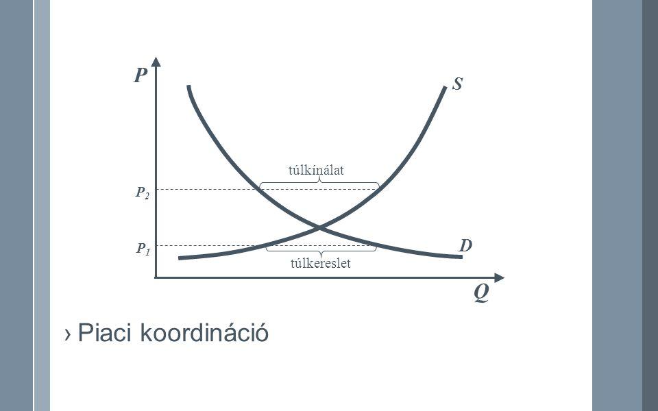 Q D P S túlkereslet P1P1 túlkínálat P2P2 ›Piaci koordináció