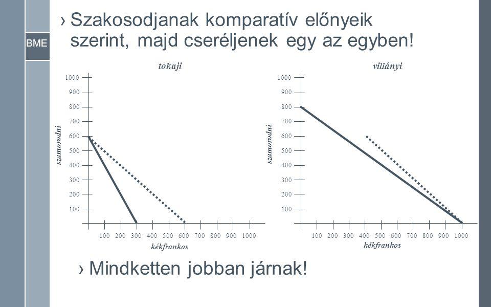 BME ›Szakosodjanak komparatív előnyeik szerint, majd cseréljenek egy az egyben! 1000900800700600500400300200100 1000 900 800 700 600 500 400 300 200 1