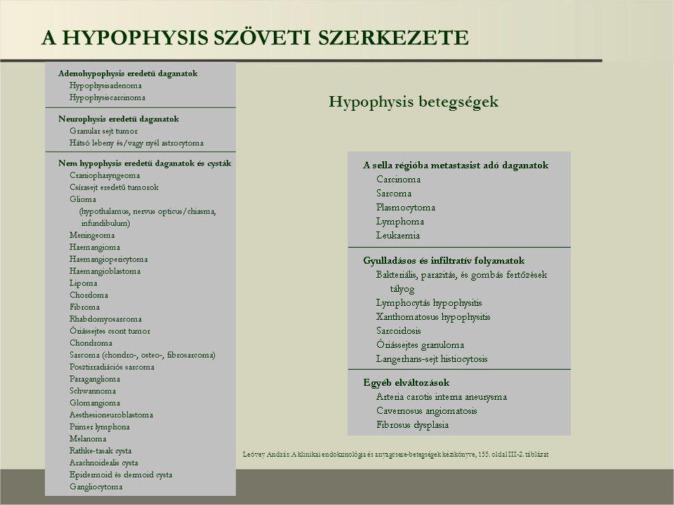 Hypophysis betegségek Leövey András: A klinikai endokrinológia és anyagcsere-betegségek kézikönyve, 155.