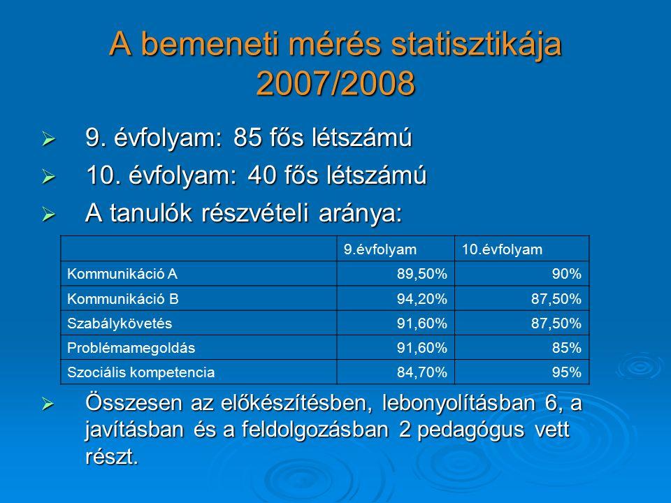 A bemeneti mérés statisztikája 2007/2008  9. évfolyam: 85 fős létszámú  10.