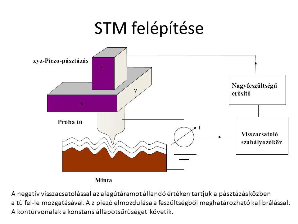 x Visszacsatoló szabályozókör Nagyfeszültségű erősítő z y I Próba tű Minta xyz-Piezo-pásztázás STM felépítése A negatív visszacsatolással az alagútáramot állandó értéken tartjuk a pásztázás közben a tű fel-le mozgatásával.