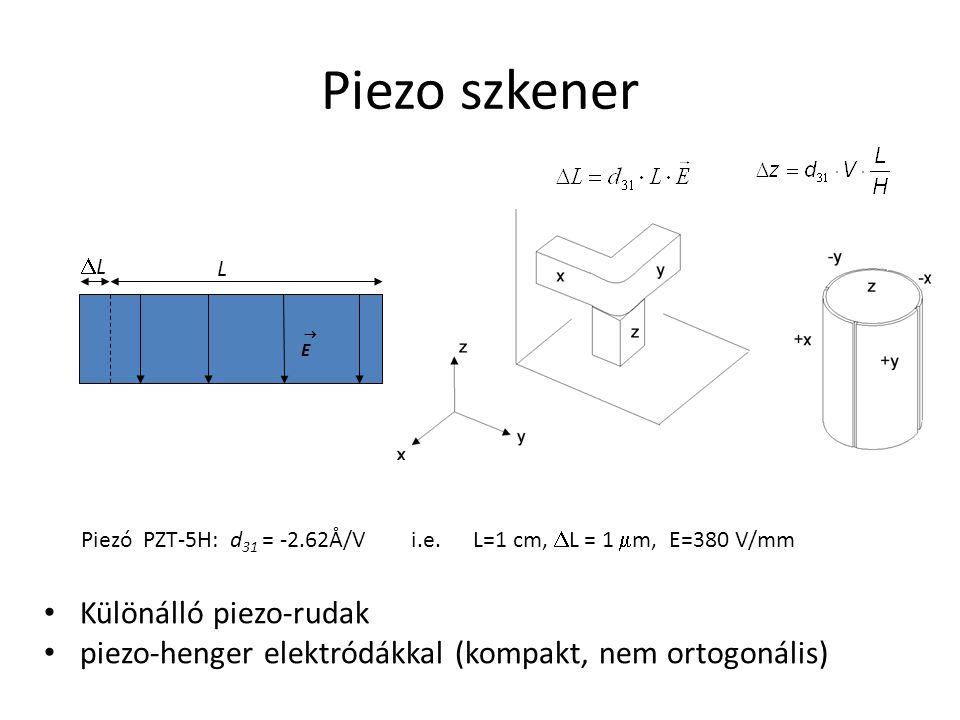 Piezo szkener Különálló piezo-rudak piezo-henger elektródákkal (kompakt, nem ortogonális) LL L E E Piezó PZT-5H: d 31 = -2.62Å/V i.e. L=1 cm,  L