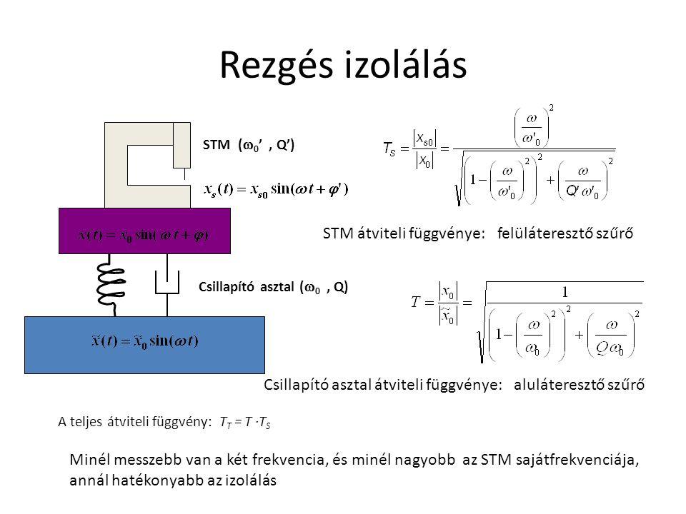 Rezgés izolálás STM (  0 ', Q') Csillapító asztal (  0, Q) STM átviteli függvénye: felüláteresztő szűrő Csillapító asztal átviteli függvénye: aluláteresztő szűrő A teljes átviteli függvény: T T = T ·T S Minél messzebb van a két frekvencia, és minél nagyobb az STM sajátfrekvenciája, annál hatékonyabb az izolálás