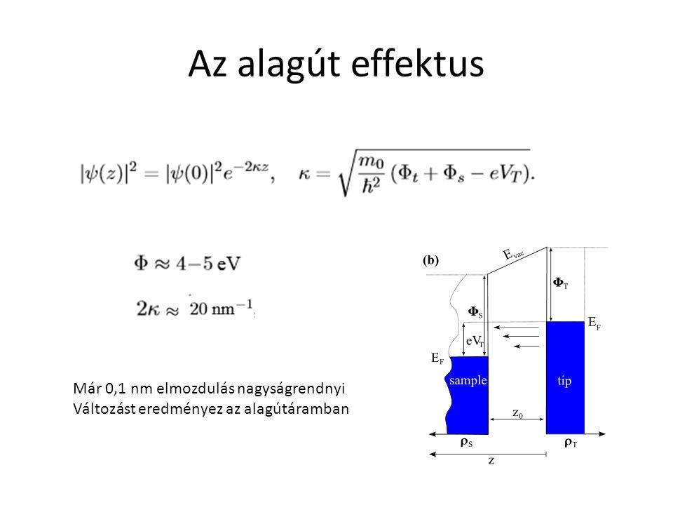 Az alagút effektus Már 0,1 nm elmozdulás nagyságrendnyi Változást eredményez az alagútáramban