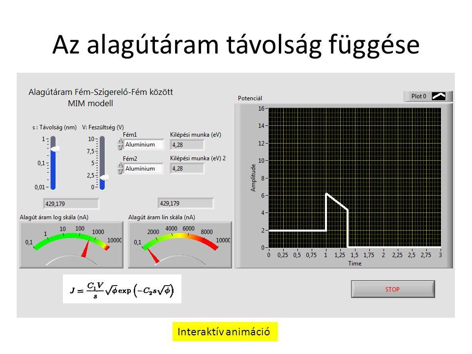Az alagútáram távolság függése Interaktív animáció