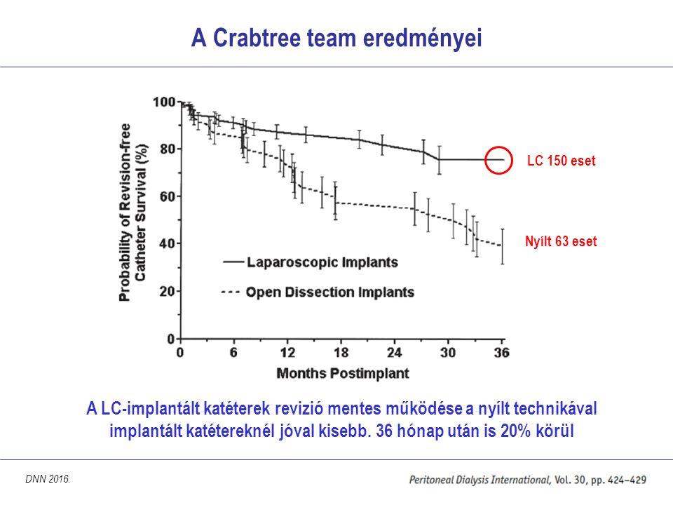 A Crabtree team eredményei DNN 2016. A LC-implantált katéterek revizió mentes működése a nyílt technikával implantált katétereknél jóval kisebb. 36 hó