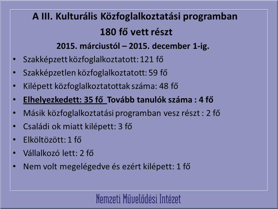 A III. Kulturális Közfoglalkoztatási programban 180 fő vett részt 2015. márciustól – 2015. december 1-ig. Szakképzett közfoglalkoztatott: 121 fő Szakk