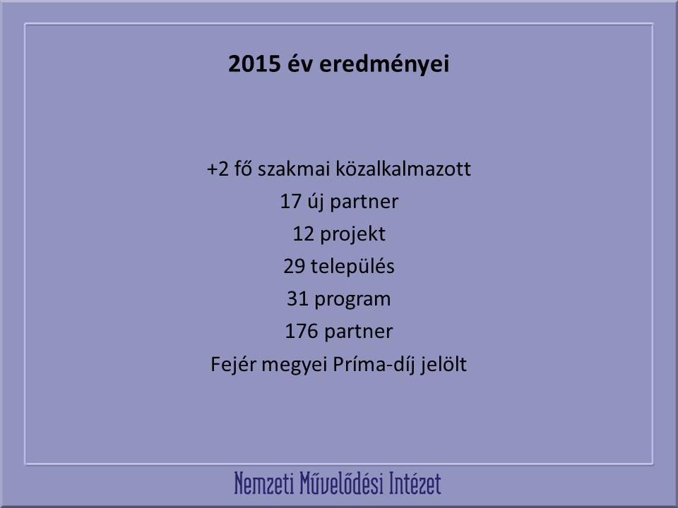 2016 Feladatfinanszírozási projekt tervek Felmenő rendszerű amatőr művészeti rendezvény- fazekasok találkozója és kiállítása Iszkaszentgyörgy - 2016 Finnugor kulturális főváros 3 projekt 2015 évi mintaprojekt folytatása - Területfejlesztési kollégium a Sárbogárdi járásban Szakmai konferenciák szervezése - közművelődési szakemberek felkészítése és fejlesztése Ifjúsági közösségi kezdeményezések - 7 projekt Kulturális Közfoglalkoztatásra épülő közösségi kezdeményezések - 5 projekt