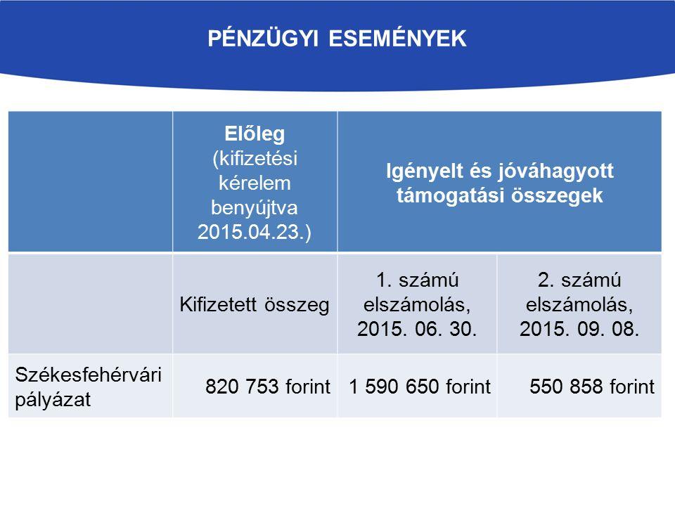 PÉNZÜGYI ESEMÉNYEK Előleg (kifizetési kérelem benyújtva 2015.04.23.) Igényelt és jóváhagyott támogatási összegek Kifizetett összeg 1. számú elszámolás