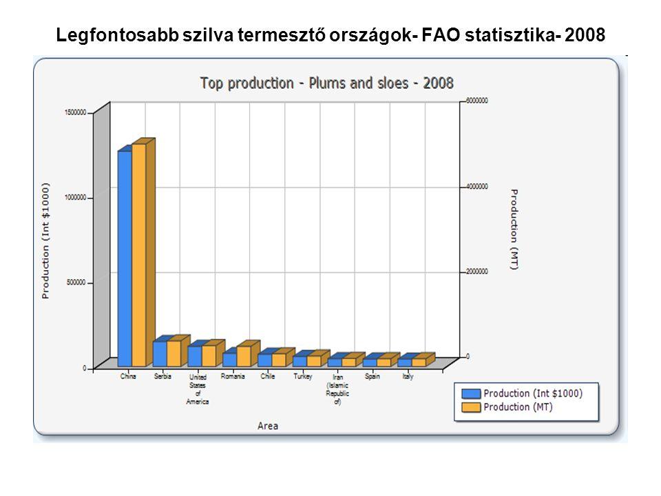 Legfontosabb szilva termesztő országok- FAO statisztika- 2008