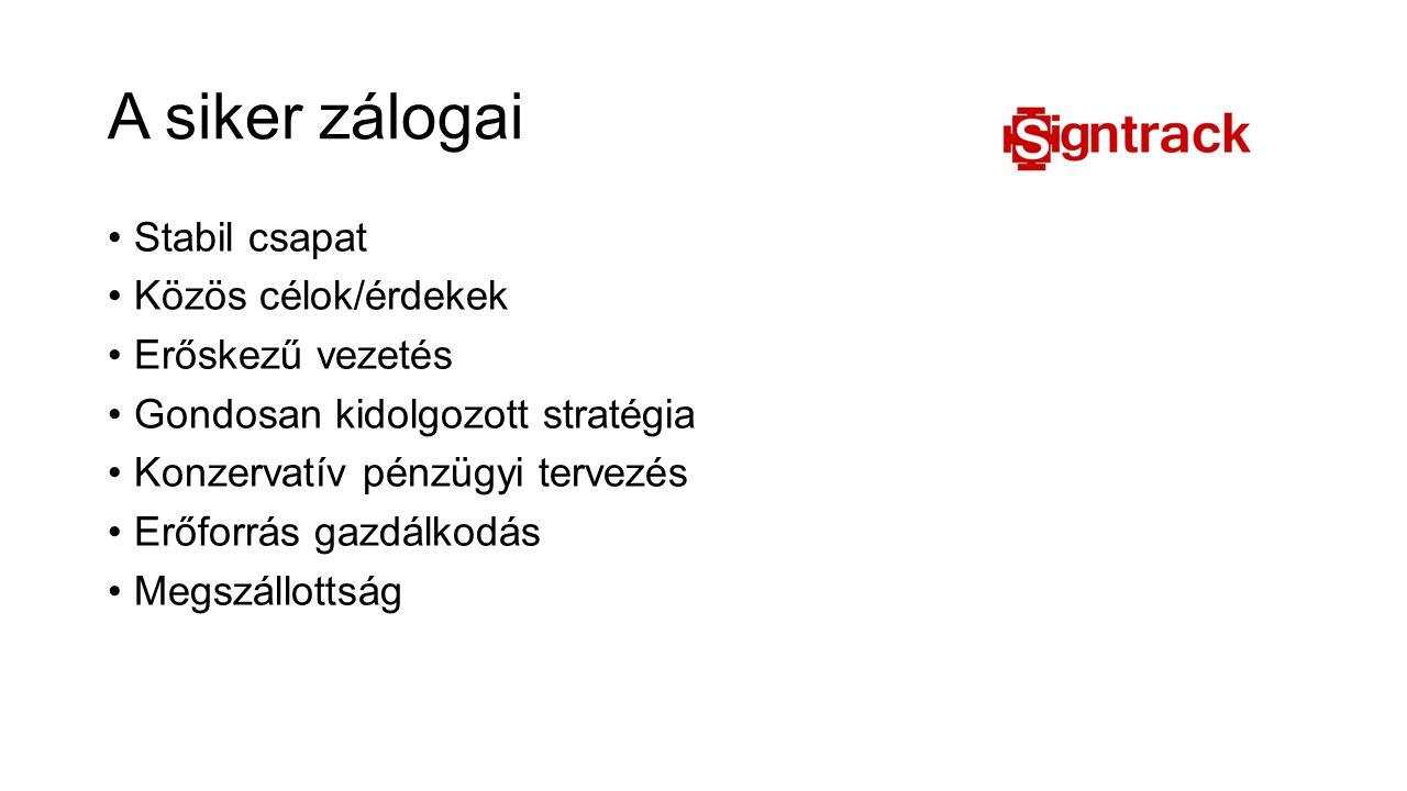 A siker zálogai Stabil csapat Közös célok/érdekek Erőskezű vezetés Gondosan kidolgozott stratégia Konzervatív pénzügyi tervezés Erőforrás gazdálkodás