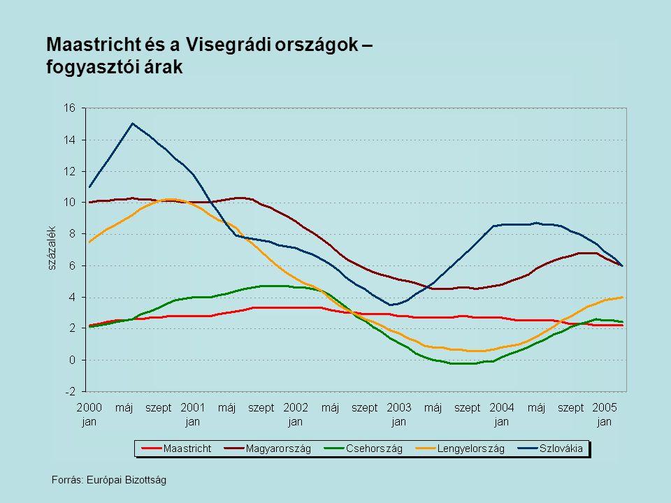 Maastricht és a Visegrádi országok – fogyasztói árak Forrás: Európai Bizottság