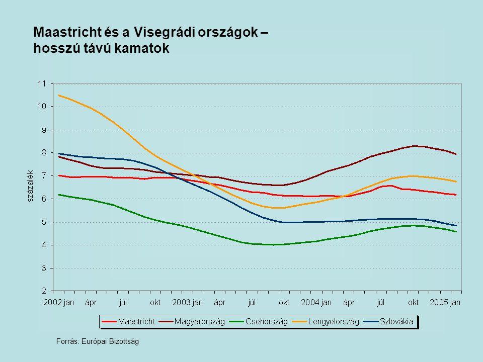 Maastricht és a Visegrádi országok – hosszú távú kamatok Forrás: Európai Bizottság
