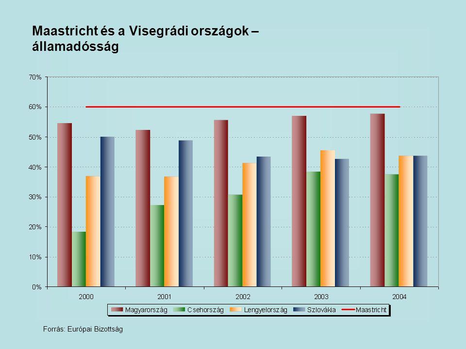 Maastricht és a Visegrádi országok – államadósság Forrás: Európai Bizottság
