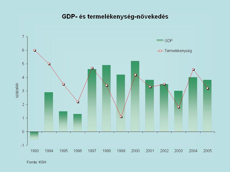 A frissített Konvergencia Program kijelöli az EMU-hoz vezető utat  A Konvergencia Program fő célkitűzése, hogy a magyar gazdaság exportorientált és egyensúlyőrző növekedési pályán haladjon.