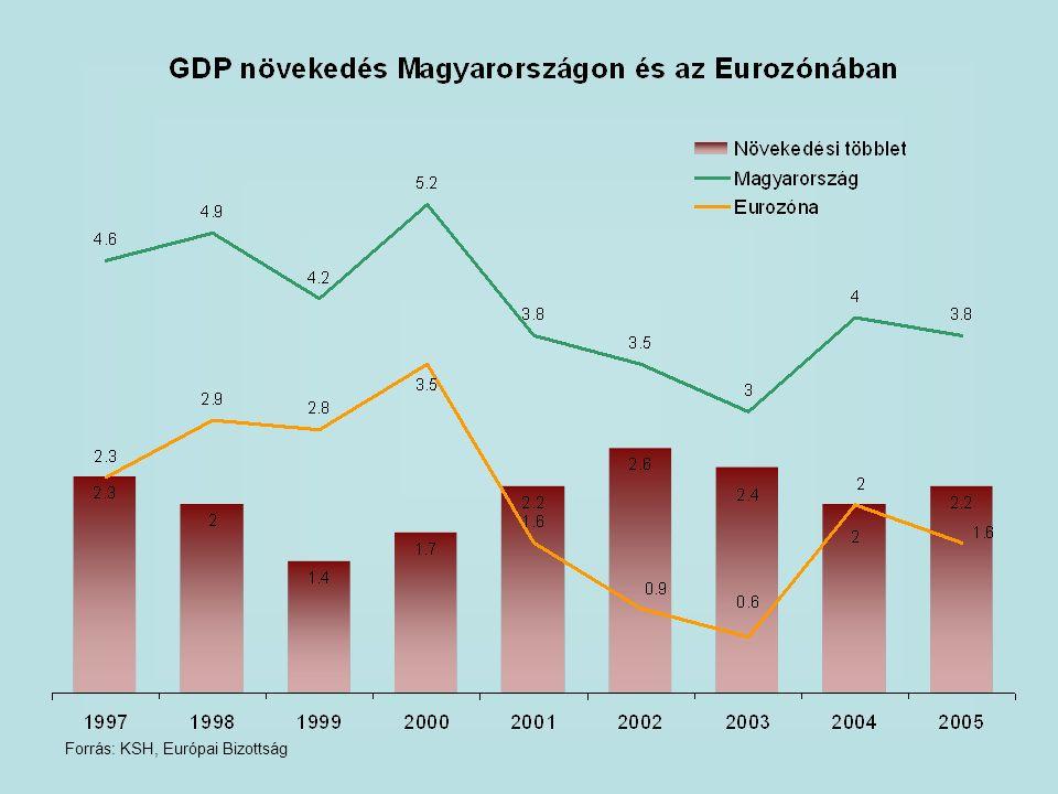 Forrás: KSH, Európai Bizottság