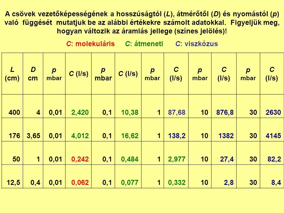 L (cm) D cm p mbar C (l/s) p mbar C (l/s) p mbar C (l/s) p mbar C (l/s) p mbar C (l/s) 40040,012,4200,110,38187,6810876,8302630 1763,650,014,0120,116,621138,2101382304145 5010,010,2420,10,48412,9771027,43082,2 12,50,40,010,0620,10,07710,332102,8308,4 A csövek vezetőképességének a hosszúságtól (L), átmérőtől (D) és nyomástól (p) való függését mutatjuk be az alábbi értékekre számolt adatokkal.