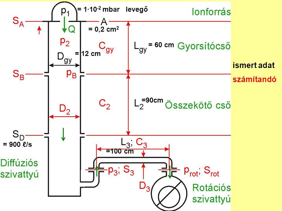 ismert adat számítandó = 60 cm = 12 cm = 1·10 -2 mbar levegő = 0,2 cm 2 =90cm = 900 ℓ/s =100 cm