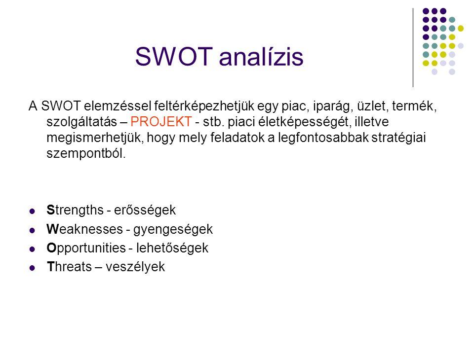 SWOT analízis A SWOT elemzéssel feltérképezhetjük egy piac, iparág, üzlet, termék, szolgáltatás – PROJEKT - stb. piaci életképességét, illetve megisme