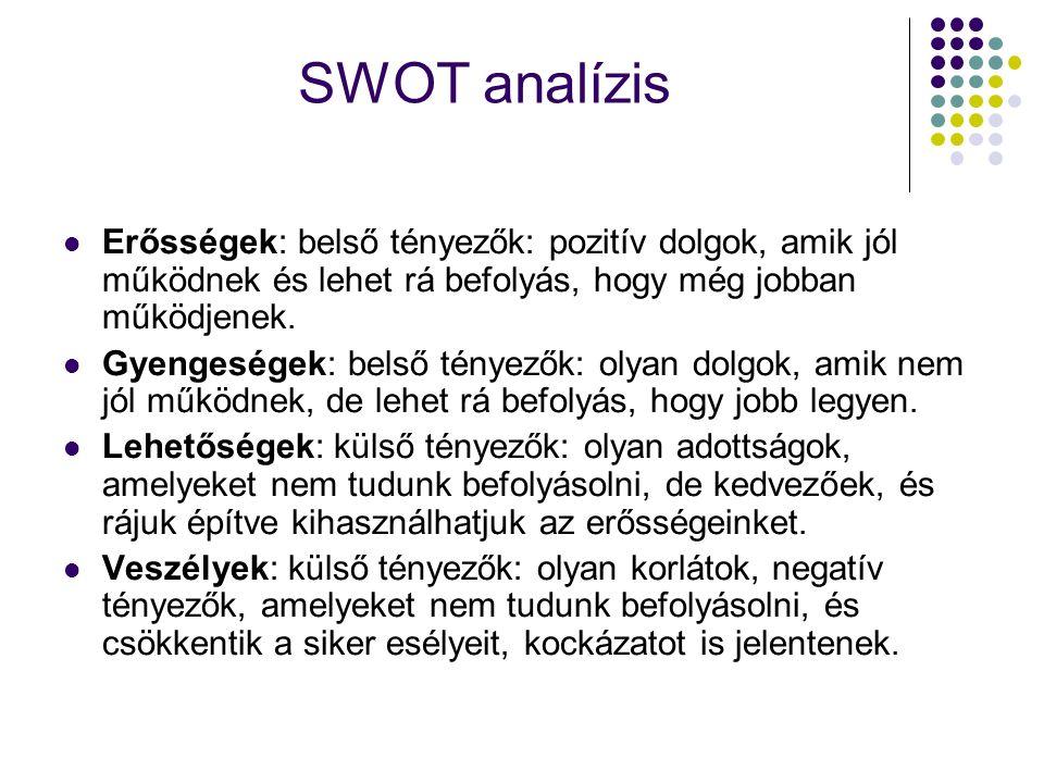 SWOT analízis Erősségek: belső tényezők: pozitív dolgok, amik jól működnek és lehet rá befolyás, hogy még jobban működjenek. Gyengeségek: belső tényez