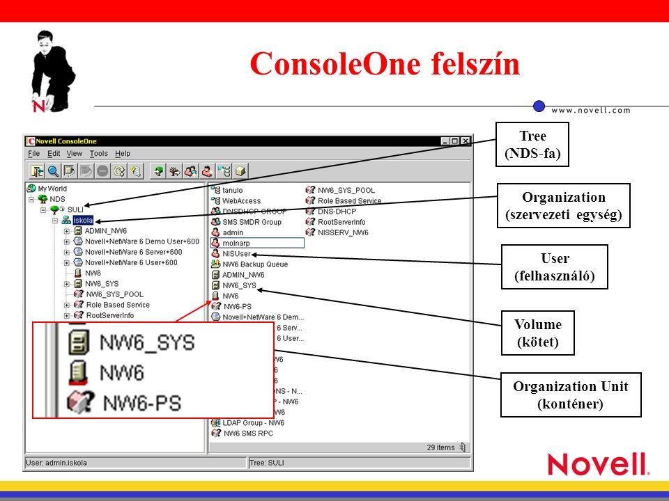 ConsoleOne felszín Organization Unit (konténer) Volume (kötet) User (felhasználó) Organization (szervezeti egység) Tree (NDS-fa)