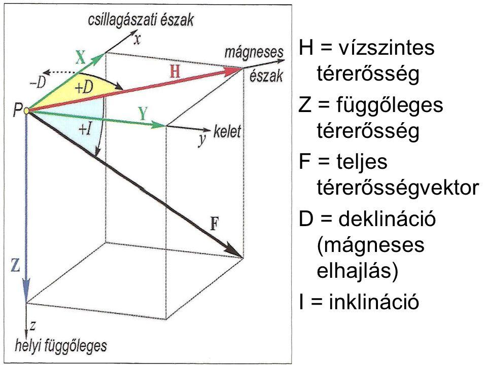 H = vízszintes térerősség Z = függőleges térerősség F = teljes térerősségvektor D = deklináció (mágneses elhajlás) I = inklináció