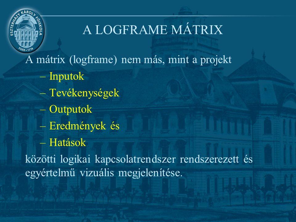 A LOGFRAME MÁTRIX A mátrix (logframe) nem más, mint a projekt –Inputok –Tevékenységek –Outputok –Eredmények és –Hatások közötti logikai kapcsolatrendszer rendszerezett és egyértelmű vizuális megjelenítése.