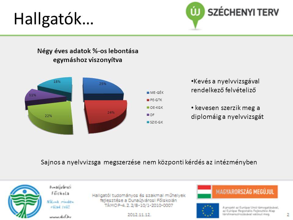 Hallgatók… Kevés a nyelvvizsgával rendelkező felvételiző kevesen szerzik meg a diplomáig a nyelvvizsgát Sajnos a nyelvvizsga megszerzése nem központi