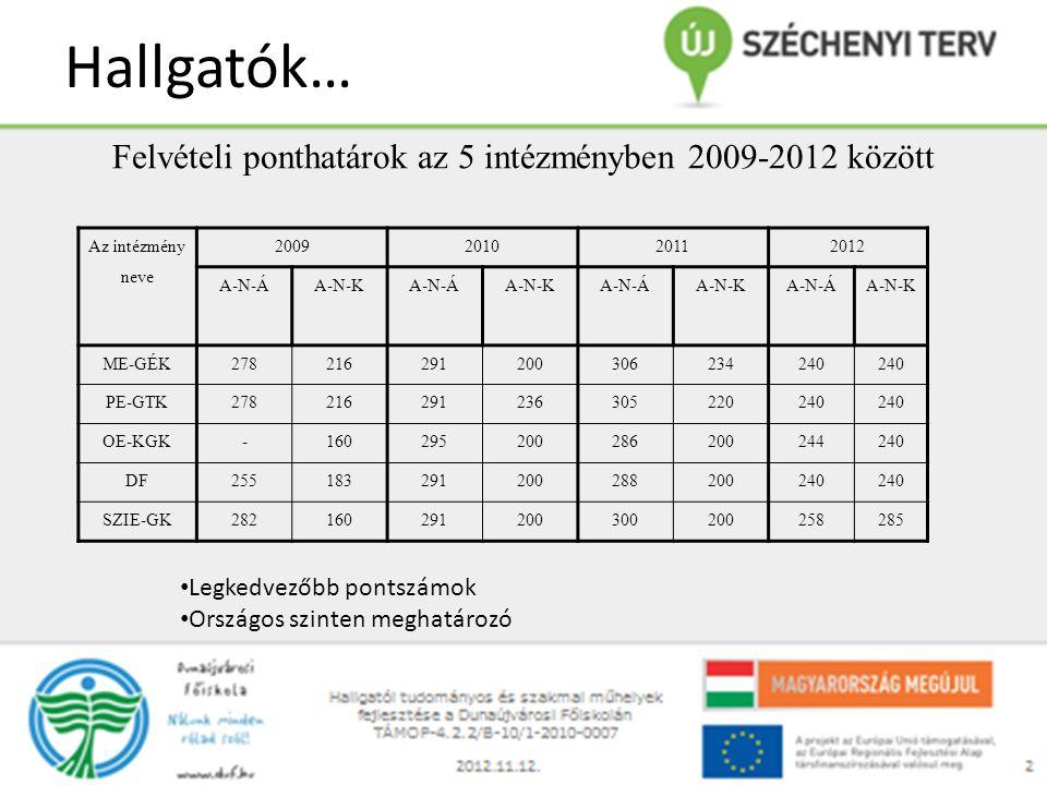 Hallgatók… Az intézmény neve 2009201020112012 A-N-ÁA-N-KA-N-ÁA-N-KA-N-ÁA-N-KA-N-ÁA-N-K ME-GÉK278216291200306234240 PE-GTK278216291236305220240 OE-KGK-