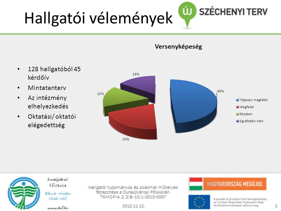 Hallgatói vélemények 128 hallgatóból 45 kérdőív Mintatanterv Az intézmény elhelyezkedés Oktatási/ oktatói elégedettség
