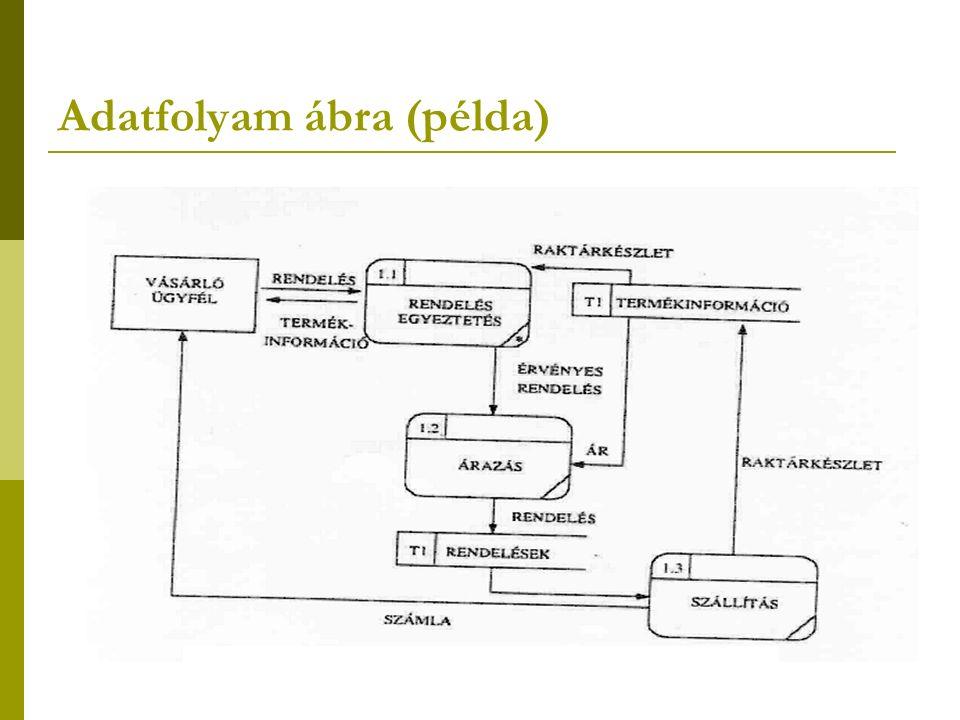Adatfolyam ábra (példa)