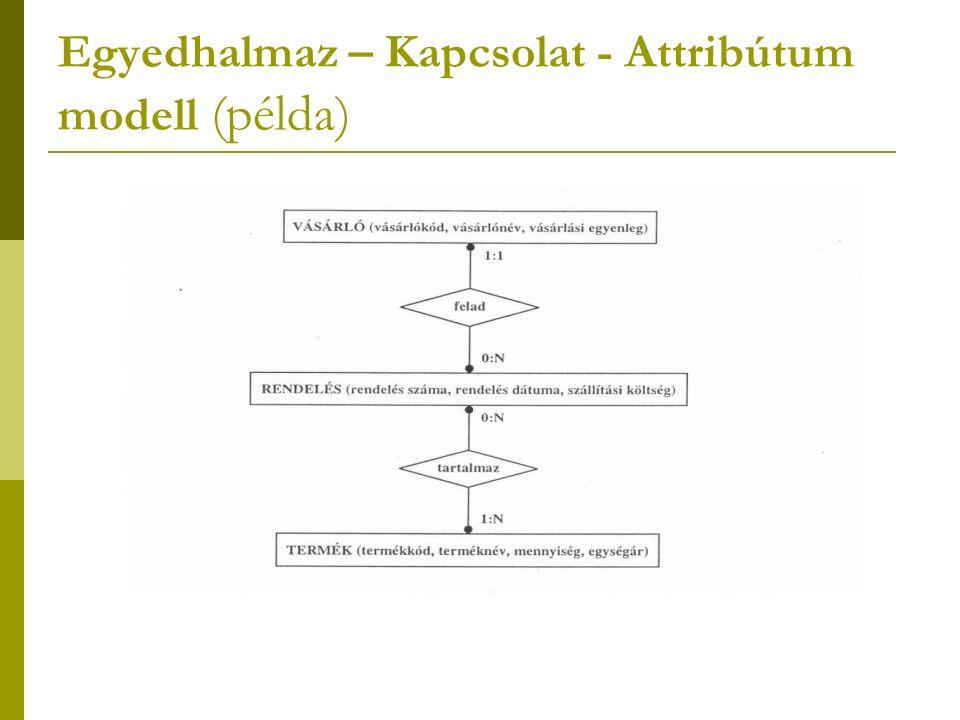 Egyedhalmaz – Kapcsolat - Attribútum modell (példa)