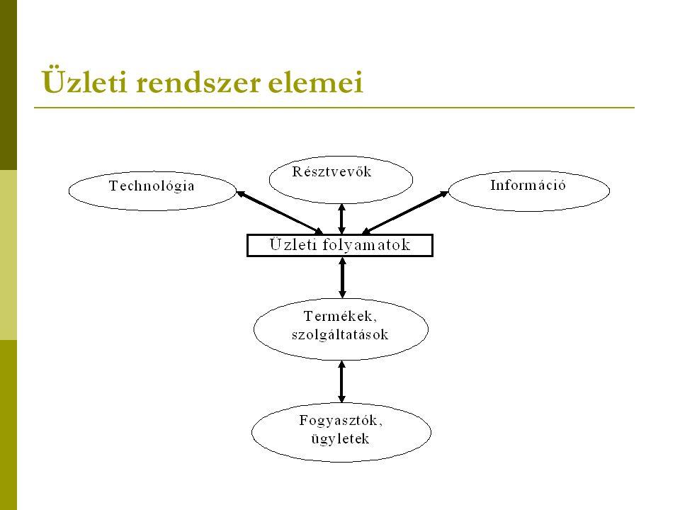 Elemzés Vállalati folyamatok lépései, kapcsolatai, kölcsönhatásai és strukturáltsága Szervezeti felépítés, formális kapcsolatok, munkaköri feladatok Információrendszer => adatfolyam ábrák, adatmodellezés Hardver (kliens és szerver), hálózatok, szoftver (operációs rendszer, adatbázis-kezelő, alkalmazás, fejlesztő eszköz)
