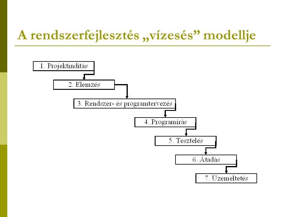 """A rendszerfejlesztés """"vízesés modellje"""