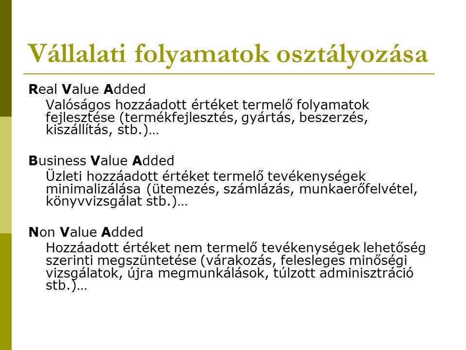 Vállalati folyamatok osztályozása Real Value Added Valóságos hozzáadott értéket termelő folyamatok fejlesztése (termékfejlesztés, gyártás, beszerzés, kiszállítás, stb.)… Business Value Added Üzleti hozzáadott értéket termelő tevékenységek minimalizálása (ütemezés, számlázás, munkaerőfelvétel, könyvvizsgálat stb.)… Non Value Added Hozzáadott értéket nem termelő tevékenységek lehetőség szerinti megszüntetése (várakozás, felesleges minőségi vizsgálatok, újra megmunkálások, túlzott adminisztráció stb.)…