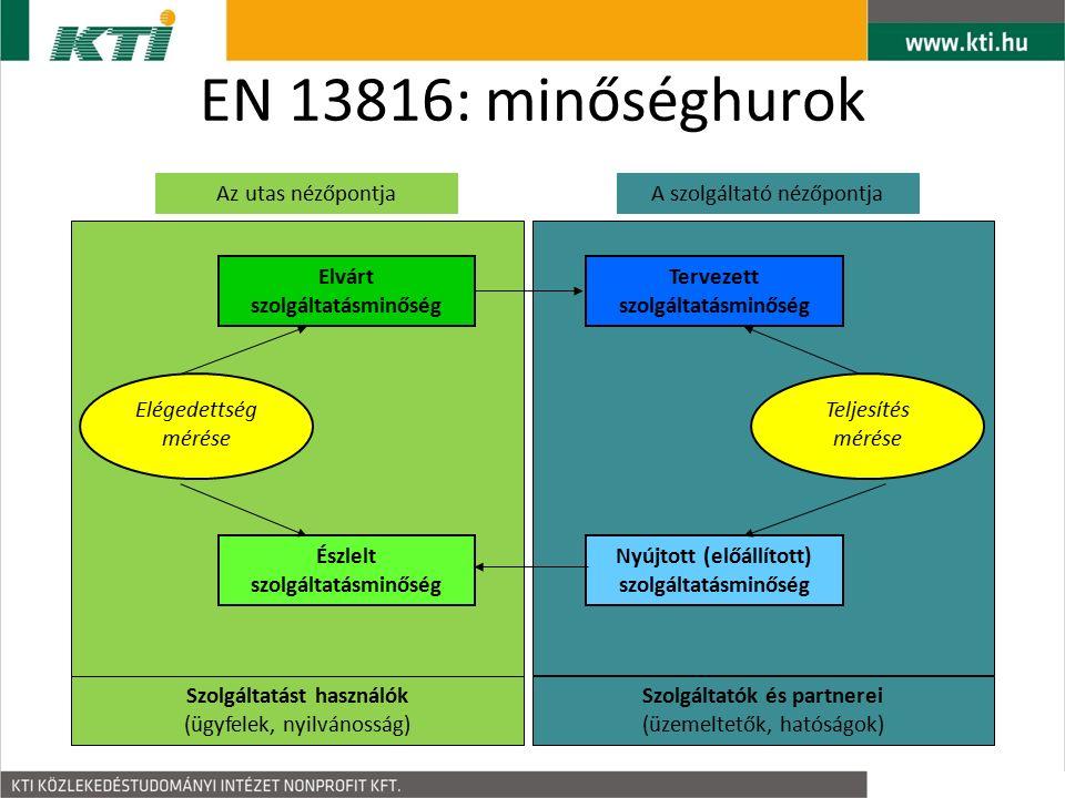 EN 13816: minőséghurok Elvárt szolgáltatásminőség Észlelt szolgáltatásminőség Szolgáltatást használók (ügyfelek, nyilvánosság) Elégedettség mérése Tervezett szolgáltatásminőség Nyújtott (előállított) szolgáltatásminőség Szolgáltatók és partnerei (üzemeltetők, hatóságok) Teljesítés mérése Az utas nézőpontjaA szolgáltató nézőpontja