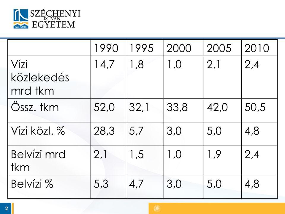 2 19901995200020052010 Vízi közlekedés mrd tkm 14,71,81,02,12,4 Össz.