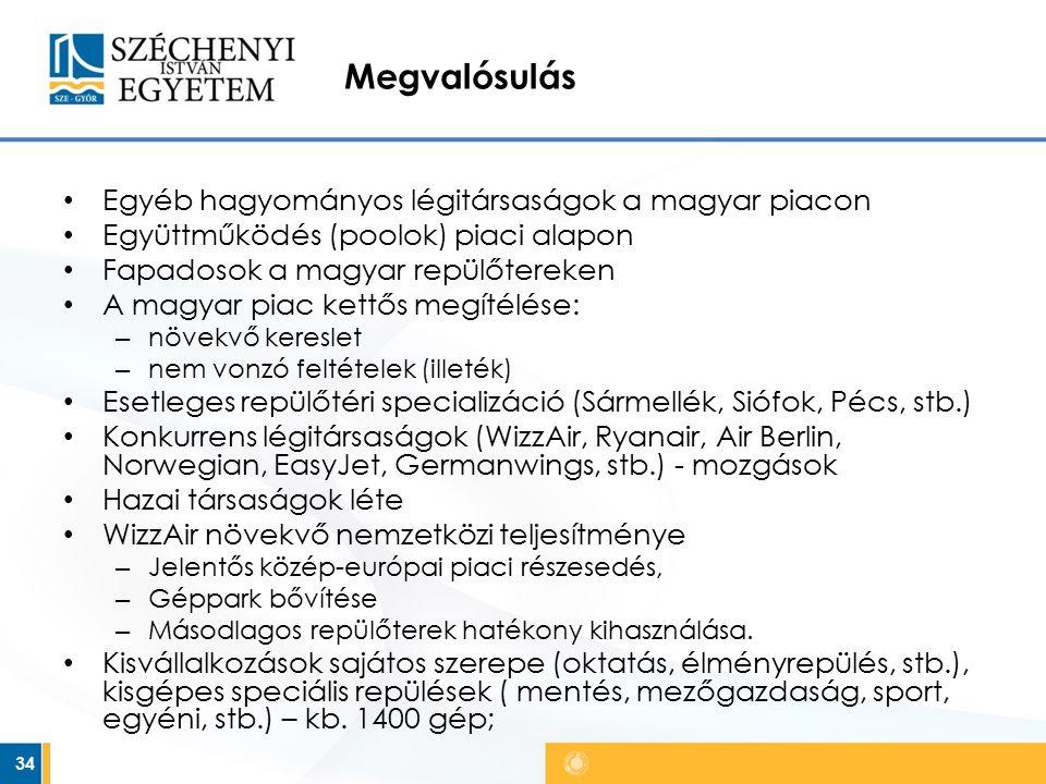 Megvalósulás Egyéb hagyományos légitársaságok a magyar piacon Együttműködés (poolok) piaci alapon Fapadosok a magyar repülőtereken A magyar piac kettős megítélése: – növekvő kereslet – nem vonzó feltételek (illeték) Esetleges repülőtéri specializáció (Sármellék, Siófok, Pécs, stb.) Konkurrens légitársaságok (WizzAir, Ryanair, Air Berlin, Norwegian, EasyJet, Germanwings, stb.) - mozgások Hazai társaságok léte WizzAir növekvő nemzetközi teljesítménye – Jelentős közép-európai piaci részesedés, – Géppark bővítése – Másodlagos repülőterek hatékony kihasználása.